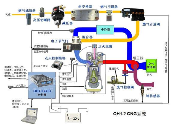 浅谈LNG发动机的车辆驾驶操作 二图片