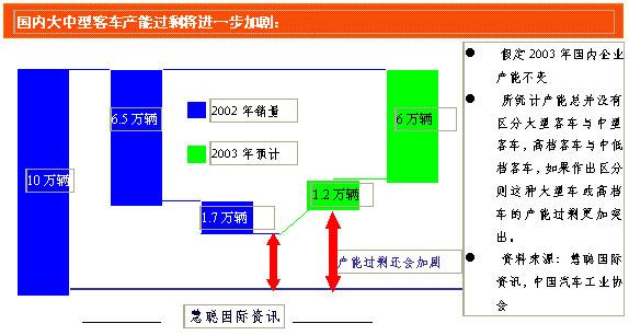 宇通客车组织结构图