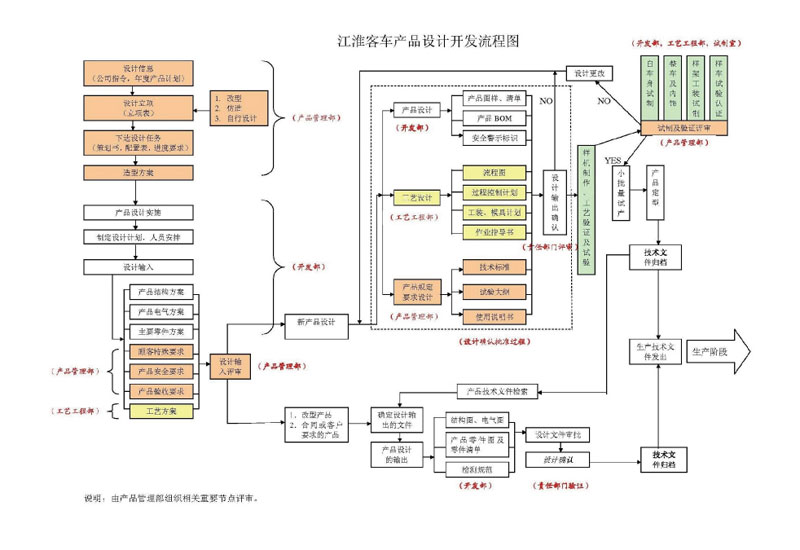 新产品开发流程图