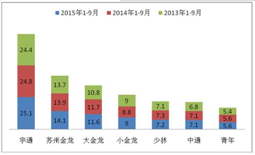 广东区域2015年前三季度新能源客车市场调研分析