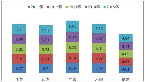 2015年前三季度大中客旅游客车市场特征总结