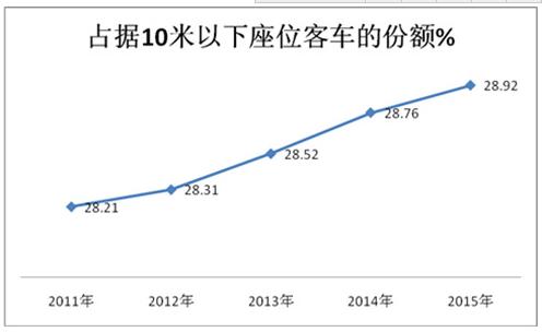2015年前三季度江苏等五大区域座位客车市场剖析