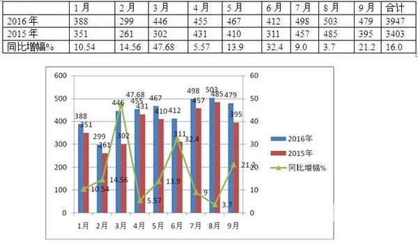 2016年前三季度高档客车市场总结
