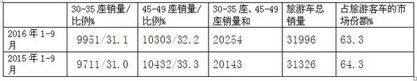 2016年前三季度客旅游客车市场特征总结
