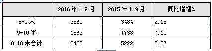 华东区域2016年前三季度8-10米座位客车市场剖析
