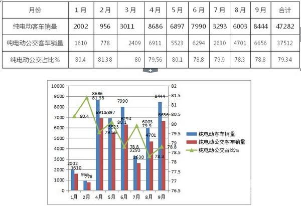 2016年前三季度纯电动公交市场及问题调研分析