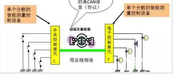 车载网络系统数据交换原理及技术介绍