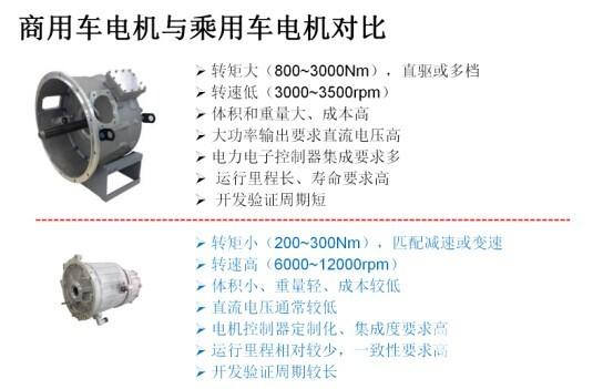 张舟云:新能源汽车驱动电机和电机控制器技术