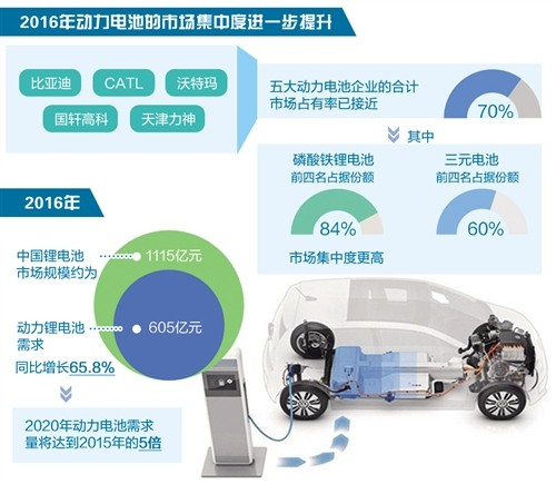 """动力电池产业逐渐告别""""小散乱"""" 五大企业市场占有率近70%"""