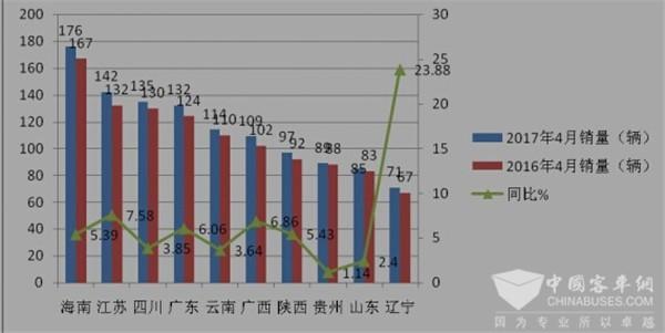 2017年4月份旅游客车市场特点解析