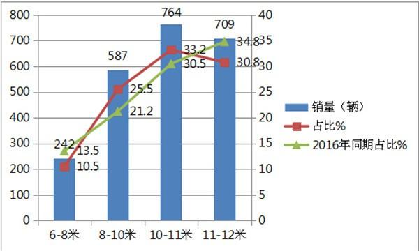 2017年1—4月混合动力客车市场简析