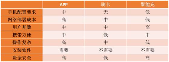 上海充电展:移动支付解决方案让充电更轻松