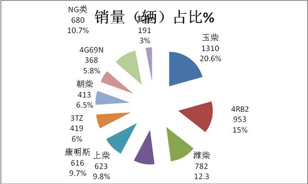 2017年7月及1-7月客车出口市场简析