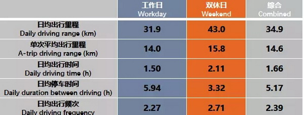 百人会|新能源汽车中国工况研究项目研讨会报告(一)