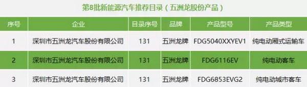 五洲龙股份3款车型进入2017年第8批新能源汽车推荐目录
