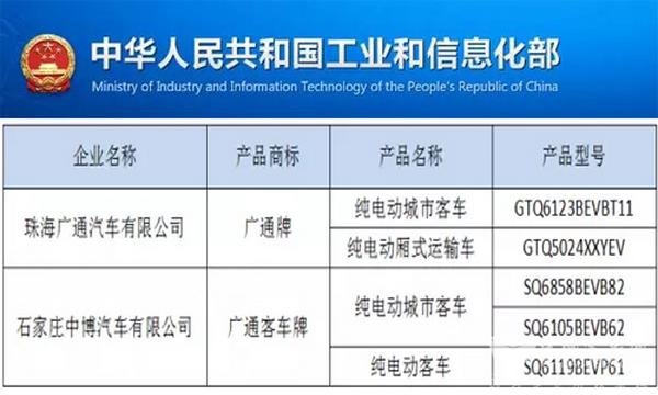 免征购置税新能源汽车车型目录(十二批) 银隆在售车型再入围