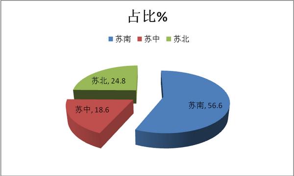 2017年 1-8月江苏区域大中型团体客车市场特点研析