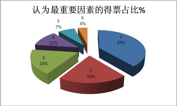 浙江地区2017年1-8月高档客车市场调研分析