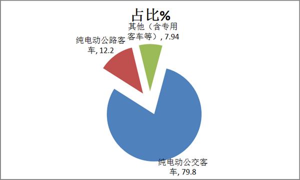 2017年8月纯电动客车市场评析