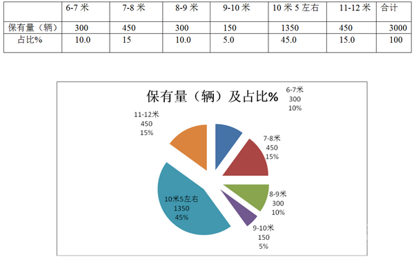2017年1-8月天津卖场租赁客车市场研析