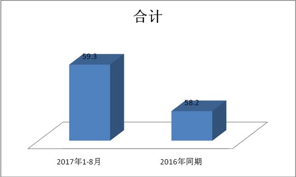 2017年1-8月30万以下客车市场特点解析