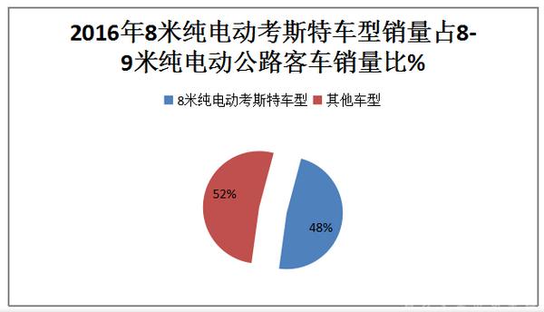 2017年1-8月广东地区8-9米纯电动客车市场分析