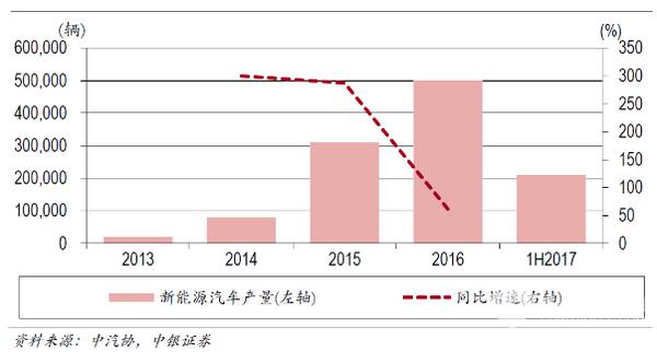 中国电动汽车产业步入健康发展轨道