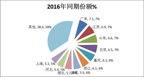 2017年8月及1-8月混合动力客车市场评析