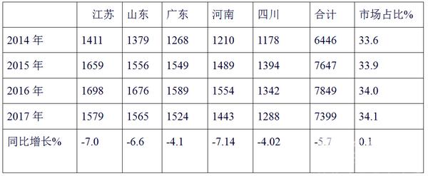2017年1-8月苏、鲁、粤、豫、川等五大区域 11-12米公路客车特点剖析