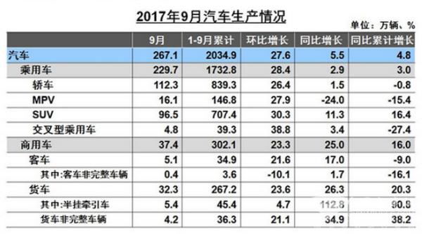 黄金九月,客车产销增幅明显