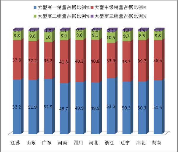 2017年前三季度粤、苏、鲁、豫、川等 十大区域11-12米公路客车市场特点剖析