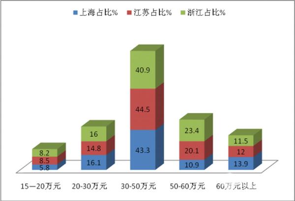 2017年1-10月长三角地区团体客车市场调研分析