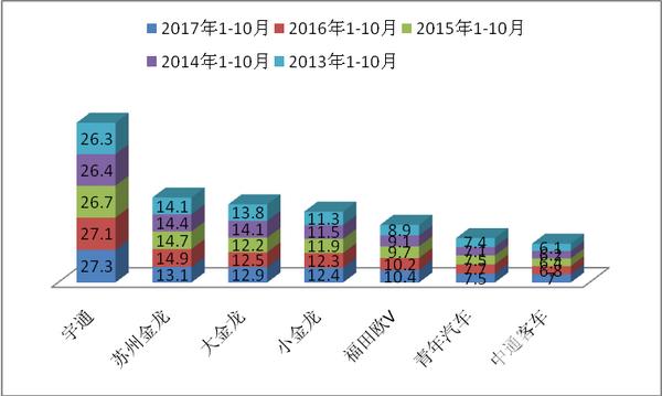 2017年1-10月华北区域10-11米公路客车市场特点解析