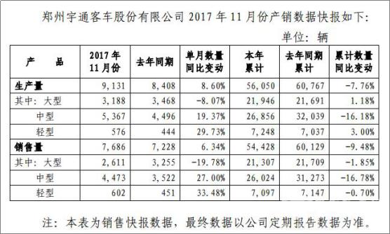 宇通公布11月份产销数据 销量较去年同期增幅超6%