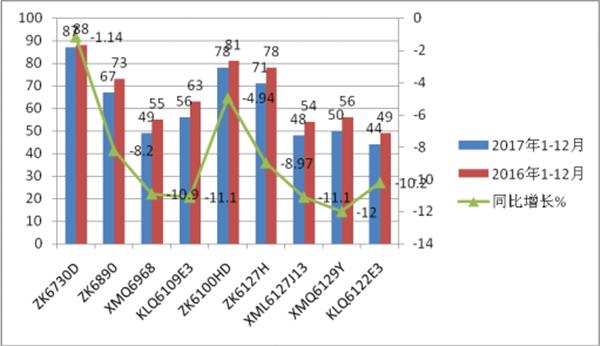 2017年广东区域公路客车市场五大特点总结