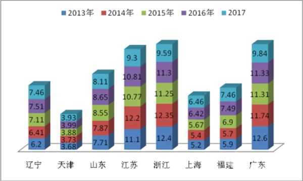 2017年八大沿海区域大型公路客车市场特点剖析