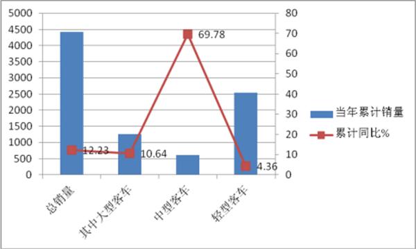 """2018年1月""""两通三龙""""客车销量评析"""