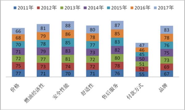 2017团体客车市场五大特征总结