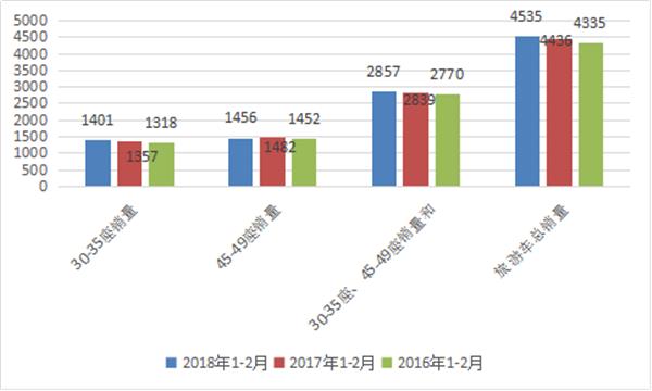 2018年前2月旅游客车市场五大特点简析