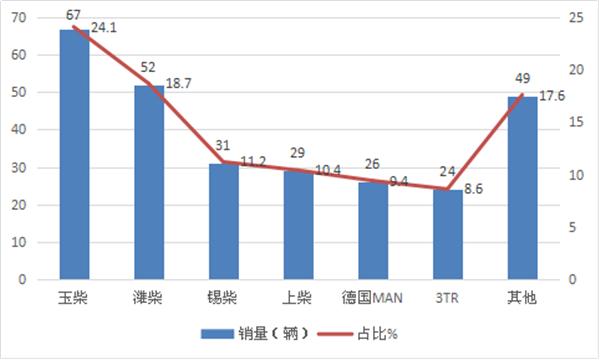 2018年前2月浙江区域旅游客车市场七个特征研析