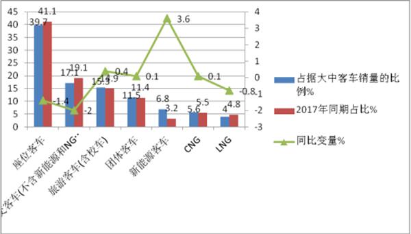 2018年前2月江苏区域大中客车市场五大特点剖析