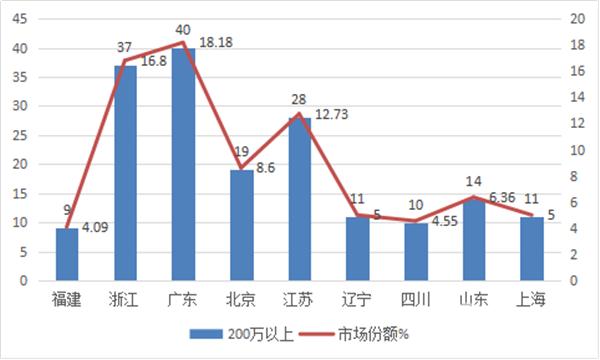 2018年一季度高档客车市场总结