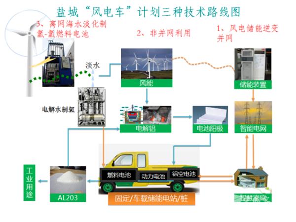 江苏盐城氢燃料汽车发展优势