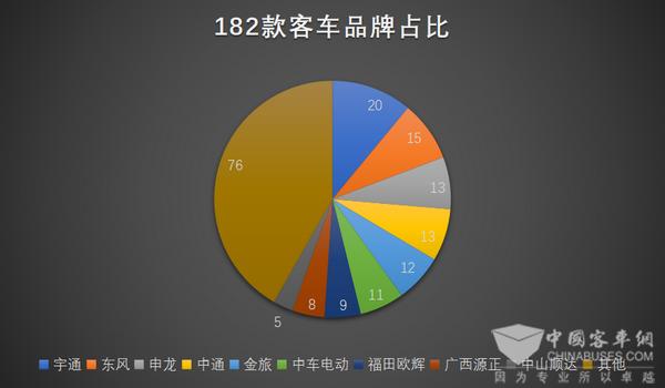 第310批产品公告,宇通领衔182款客车新品