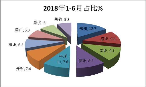 2018年上半年河南区域大中型客车市场七特点解析