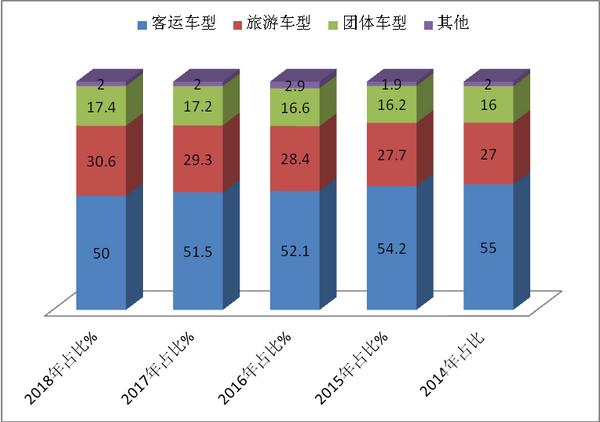 2018年上半年8-9米公路客车市场六个特点总结