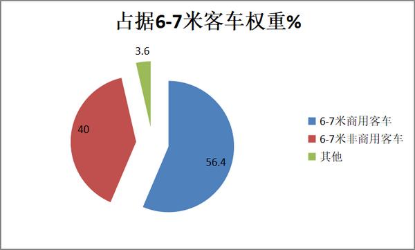 2018年上半年6-7米商用客车市场五大特点解析