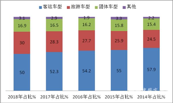 2018年1-8月8-9米公路客车市场六特点简析
