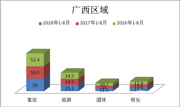 华南地区座位客车市场四大特点解析