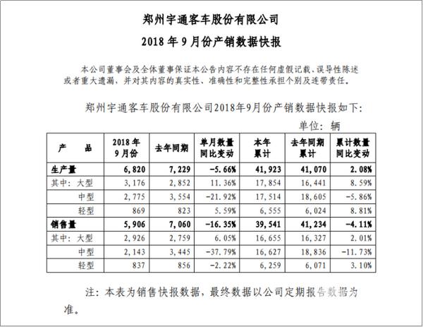 2018年前9月售车超3.9万辆 宇通9月份产销数据看点